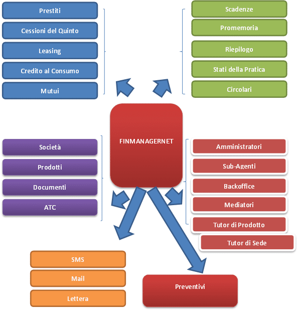 FinManagerNet - gestioni-schema-di-finmanager-software-finanziario