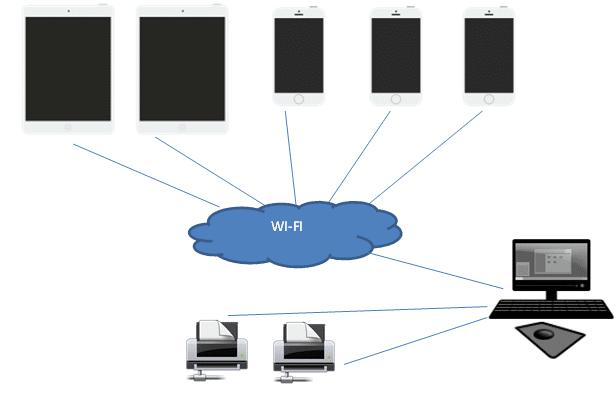 myextra - software comande hotel - sviluppo siti internet