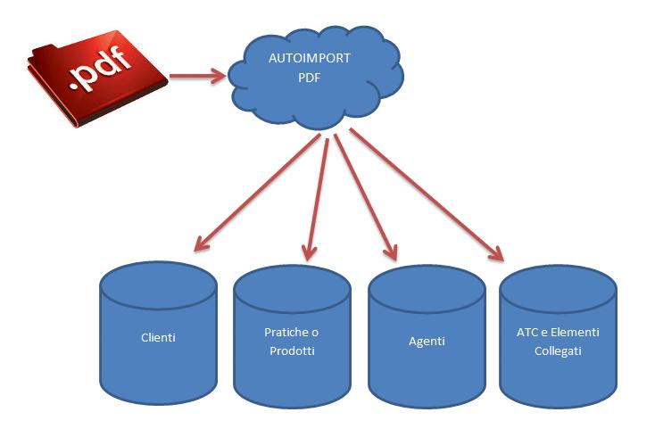 Autoimport PDF - software di importazione documenti pdf